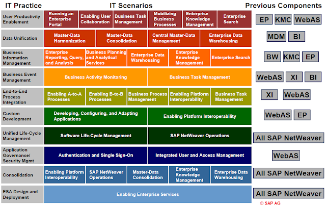 IT Practices and IT Scenarios of NetWeaver