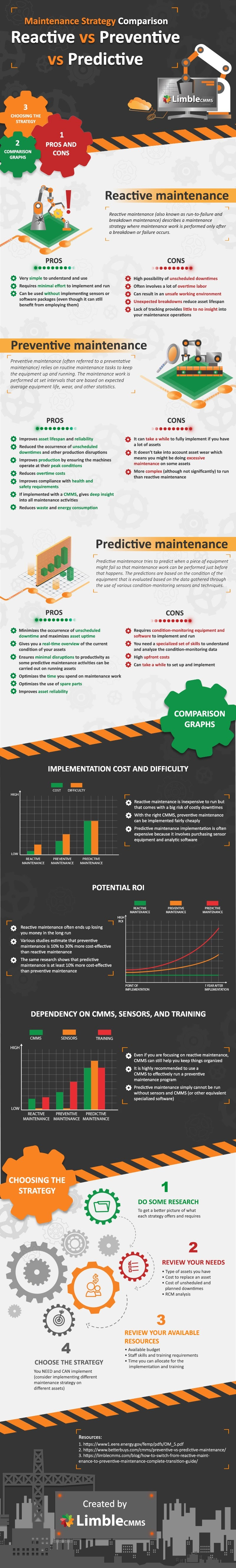 3 Main Types Of Maintenance Strategies Reactive vs Preventive vs Predictive #infographic