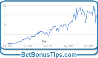 Графика на търсеността от България към бет 365 според Google Trends