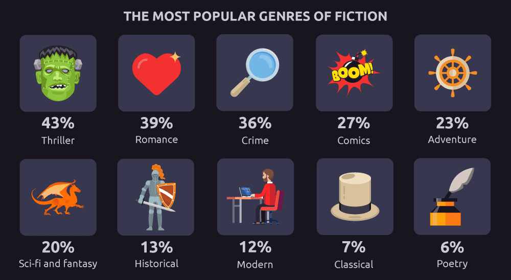 The most popular fiction genres among Malaysians
