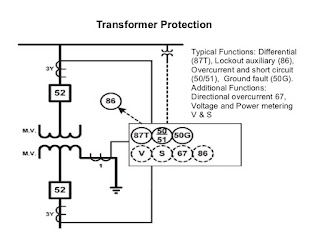 transformer protection, protection of transformer, transformer fault