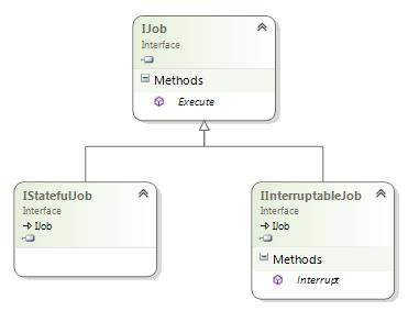Muhammad Shujaat Siddiqi: Enterprise Scheduling using Quartz net