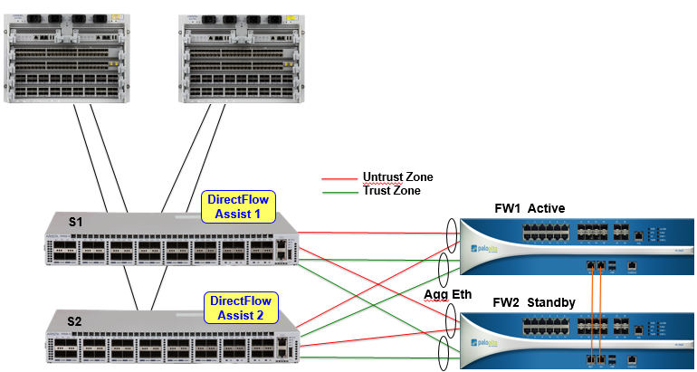 Palo Alto Firewalls and Models- Category I - Route XP Networks
