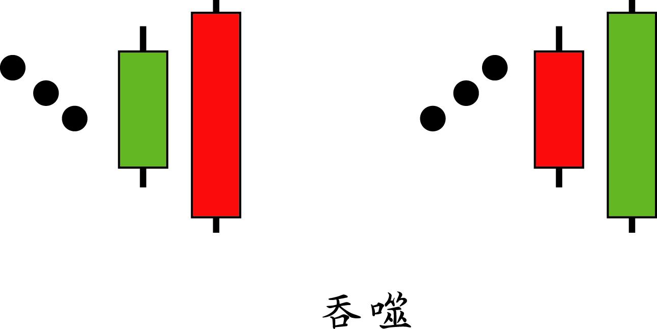 2018/02/18 理財探討(8)、《技術面》陰陽線理論-阪田兵法(二)反轉型態 ~ 913-理財估測站