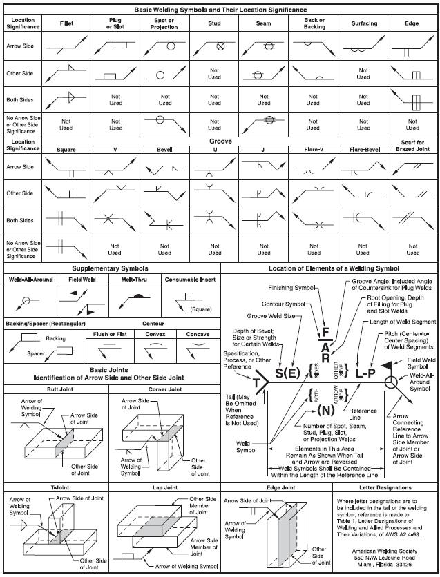 Welding Symbol Chart Carnavalsmusic