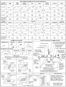 Engineering Know How American Welding Society Welding Symbol Chart