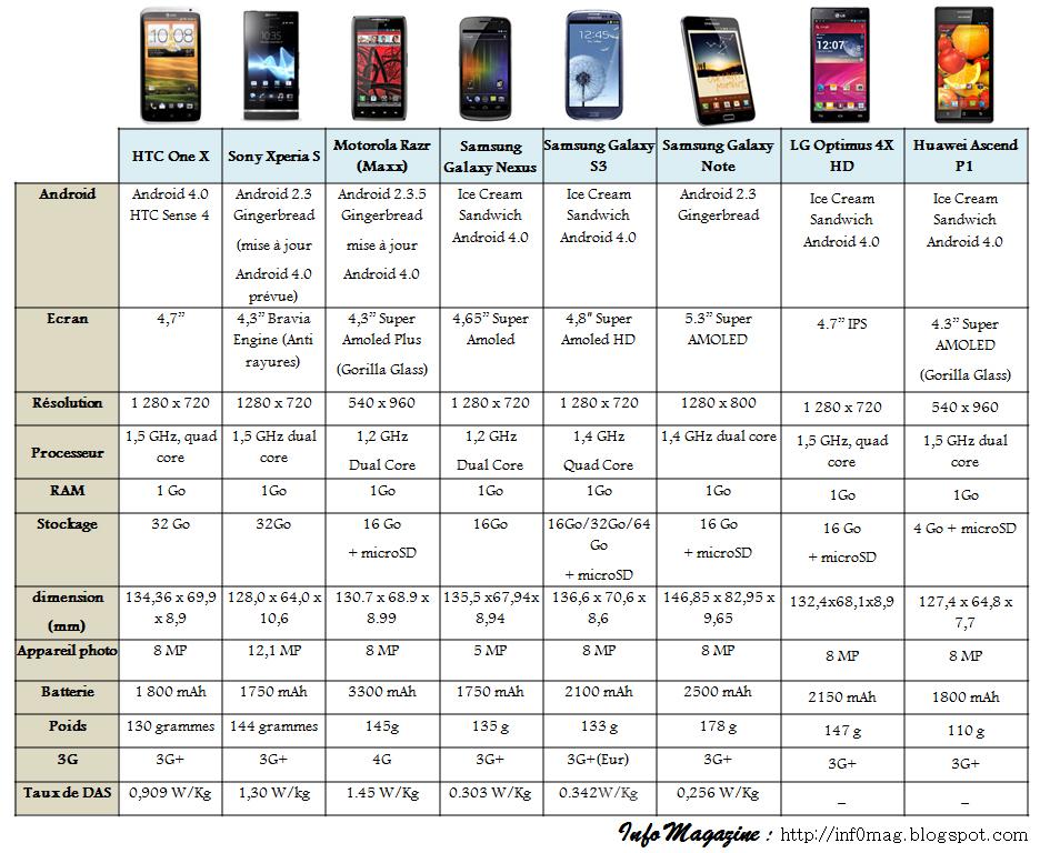 comparatif les meilleurs smartphones android du moment info magazine. Black Bedroom Furniture Sets. Home Design Ideas