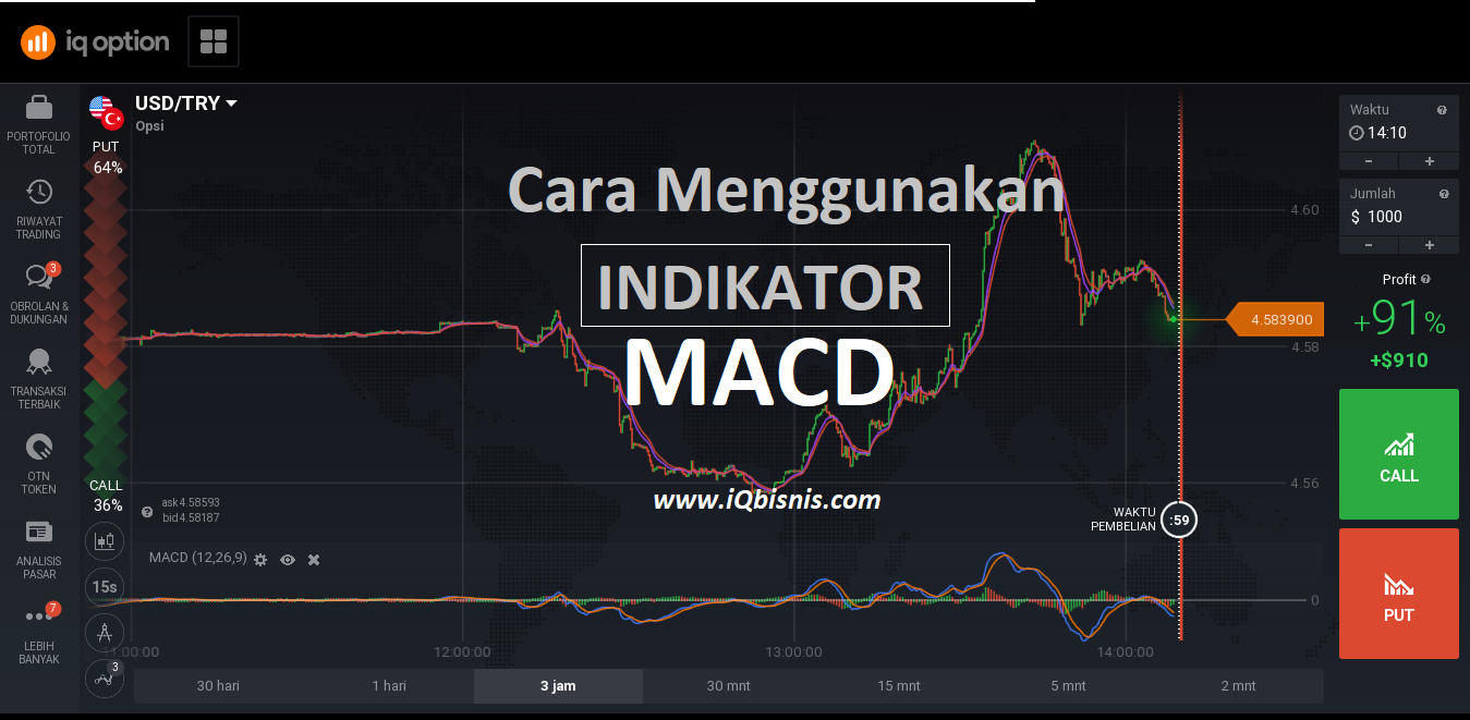indikator iq option akurat