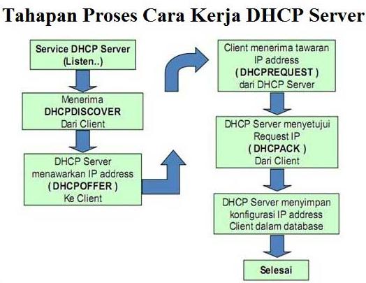 Pengertian Dan Cara Kerja DHCP Server