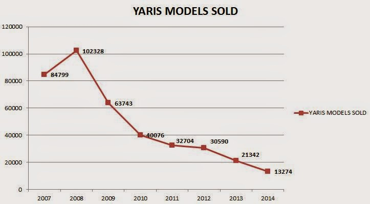 U.S. Toyota Yaris Sales since 2007