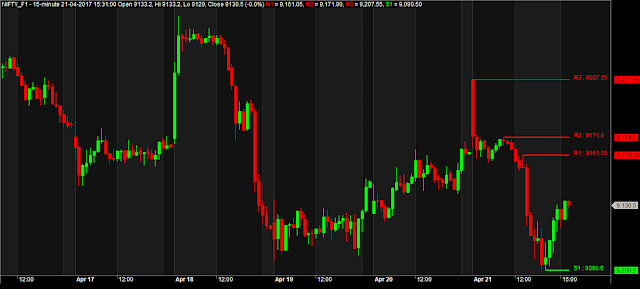 Automatic Support and Resistance Amibroker AFL