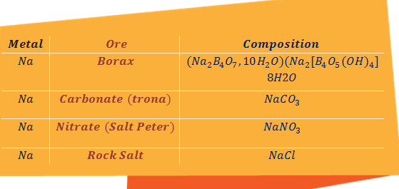 Common ores of Sodium in appendix