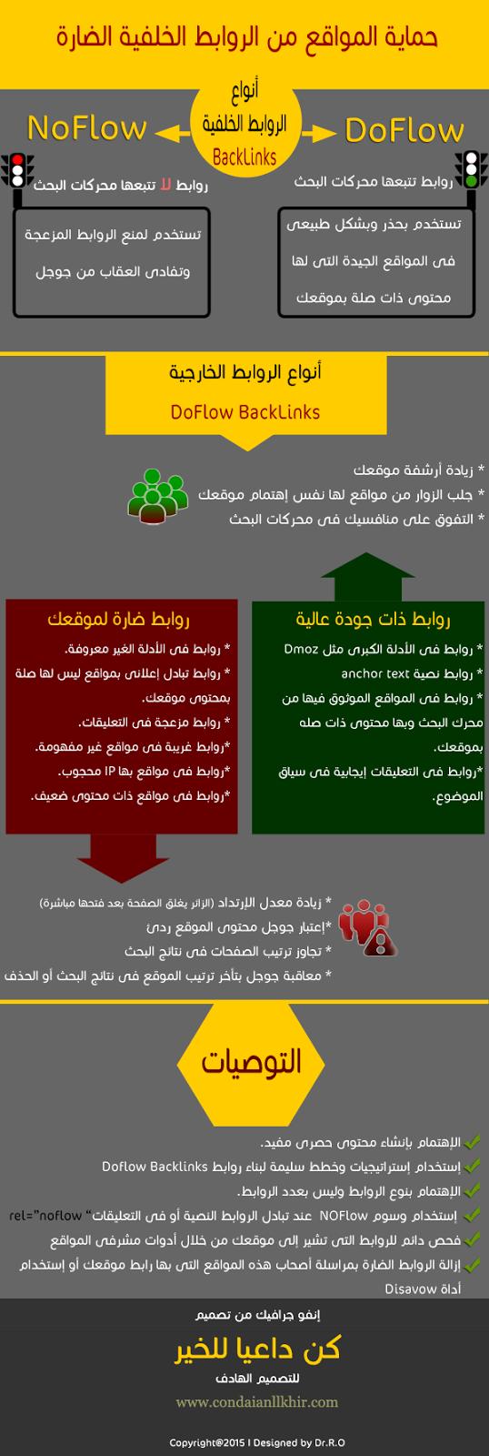 Backlinks infographic