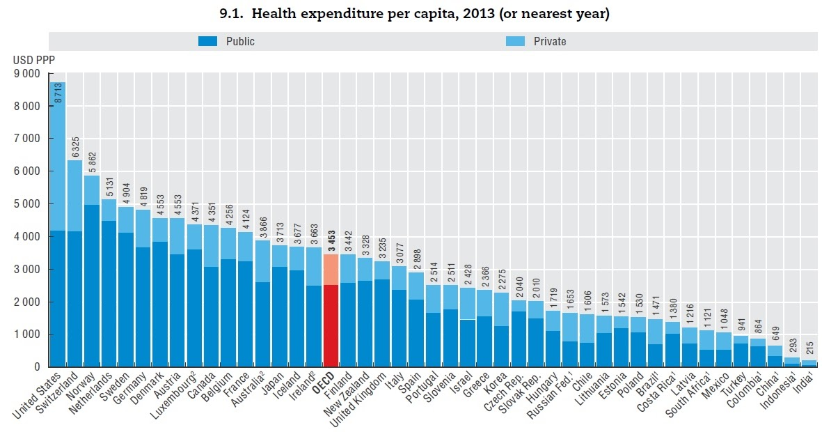 The real reason the US spends twice as much on health