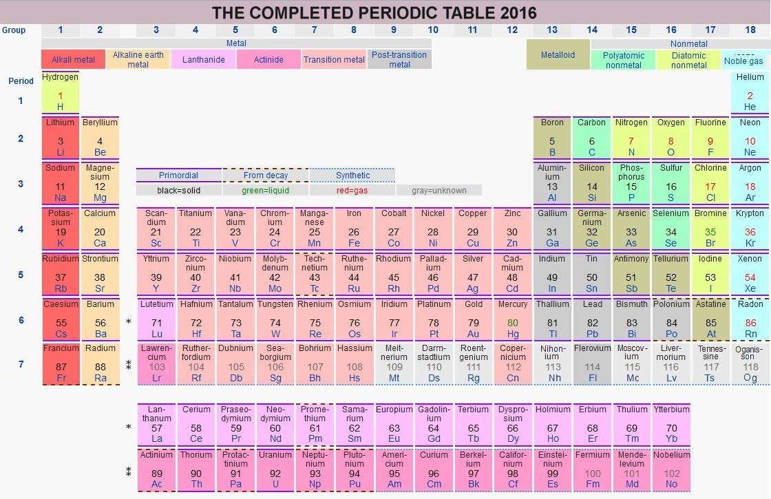periodic - Tabla Periodica De Los Elementos Actualizada 2016