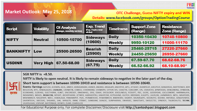 Indian Market Outlook: May 25, 2018