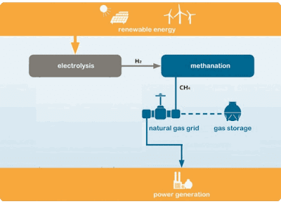 Power-to-gas: storing wind and sun renewable energy in natural gas