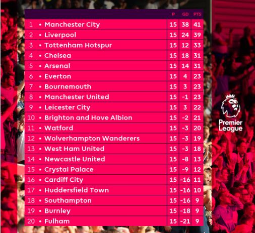 Klasemen Liga Inggris Pekan 15