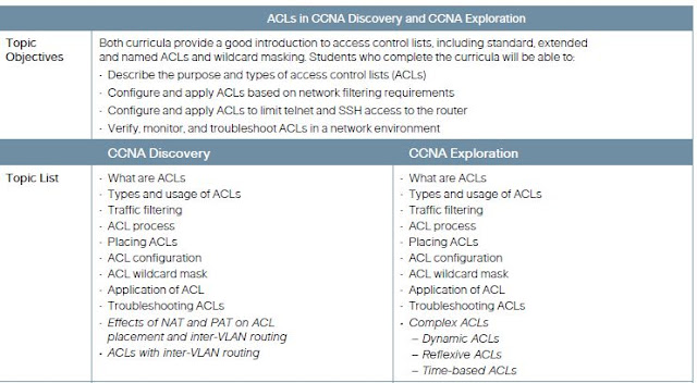 CCNA Curricula Comparison : Comparing ACLs in CCNA Discovery and CCNA Exploration