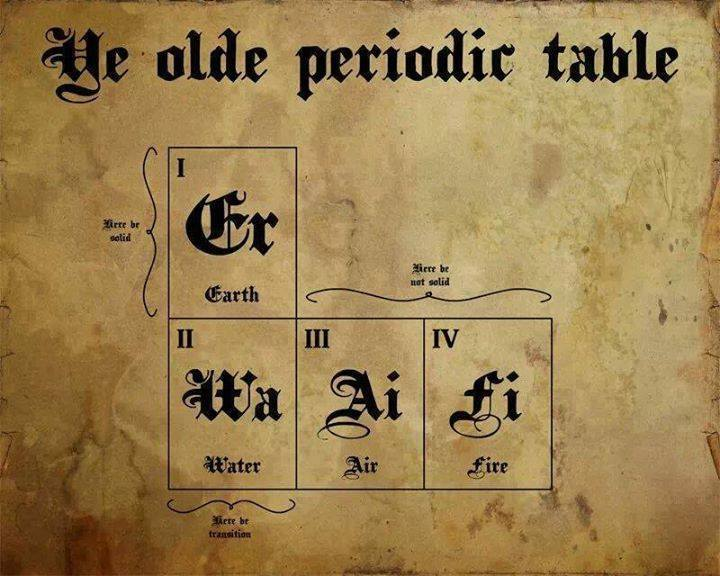 Ye Olde Periodic Table Picture