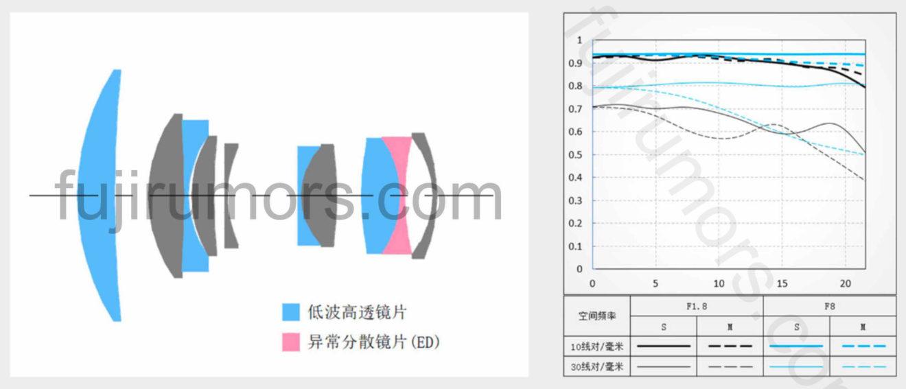 Оптическая схема и MTF-график объектива Viltrox PFU RBMH 85mm f/1.8