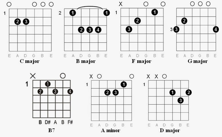 Easy Guitar Tabs: Easy Guitar Tabs: Christina Perri