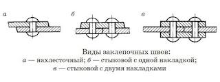 Виды заклепочных швов - Волгоград
