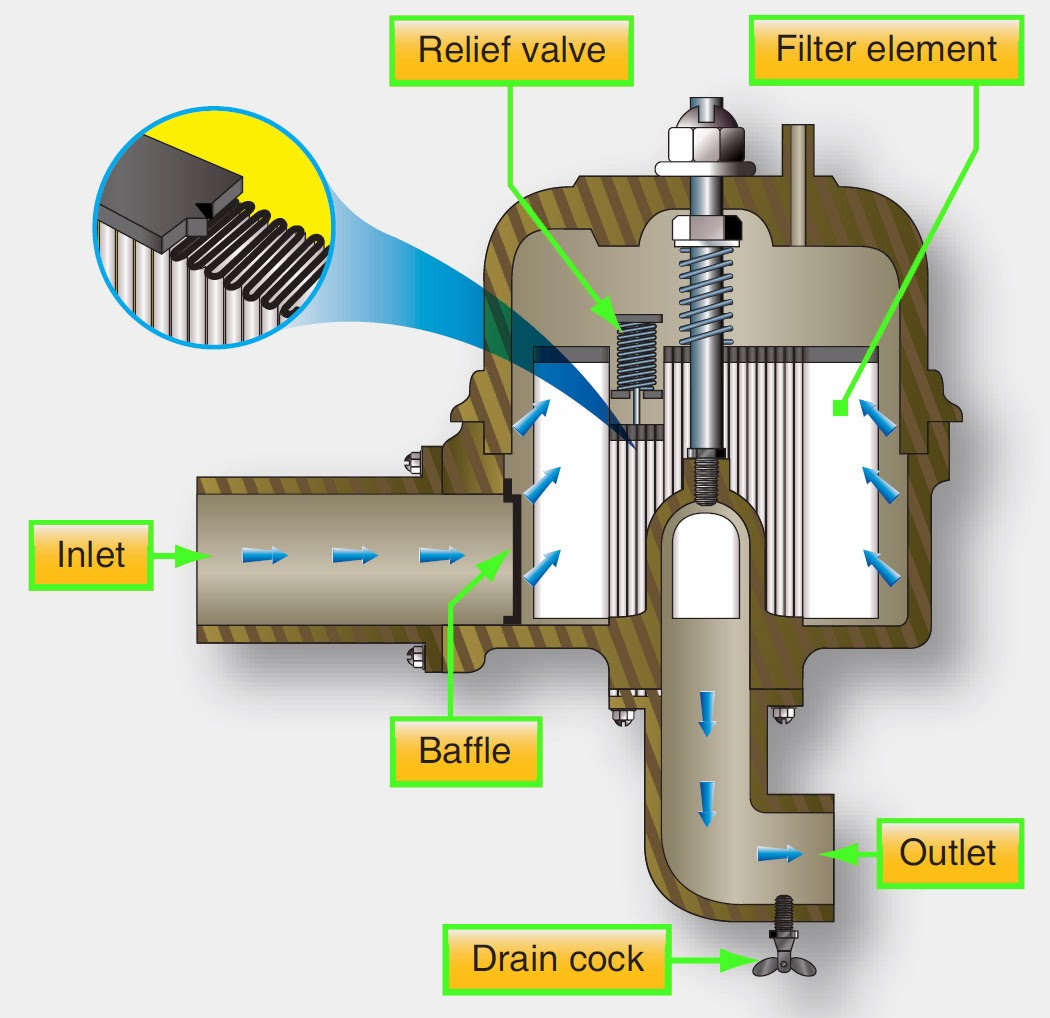 Turbine Engine Fuel System