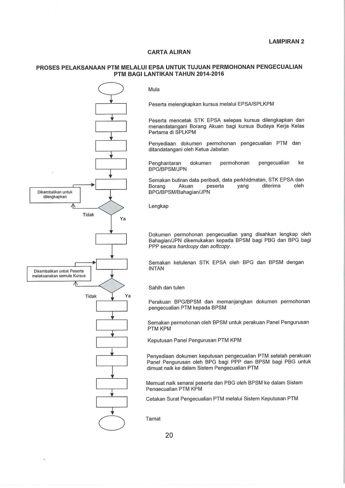Carta aliran PTM melalui EPSA