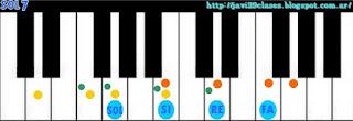 acordes de piano del cumpleaños feliz