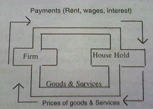 Circular flow of national income with the help of diagram in this diagram two circular flows are shown 1 people provide the services and firms produce the goods and provide to the people ccuart Images