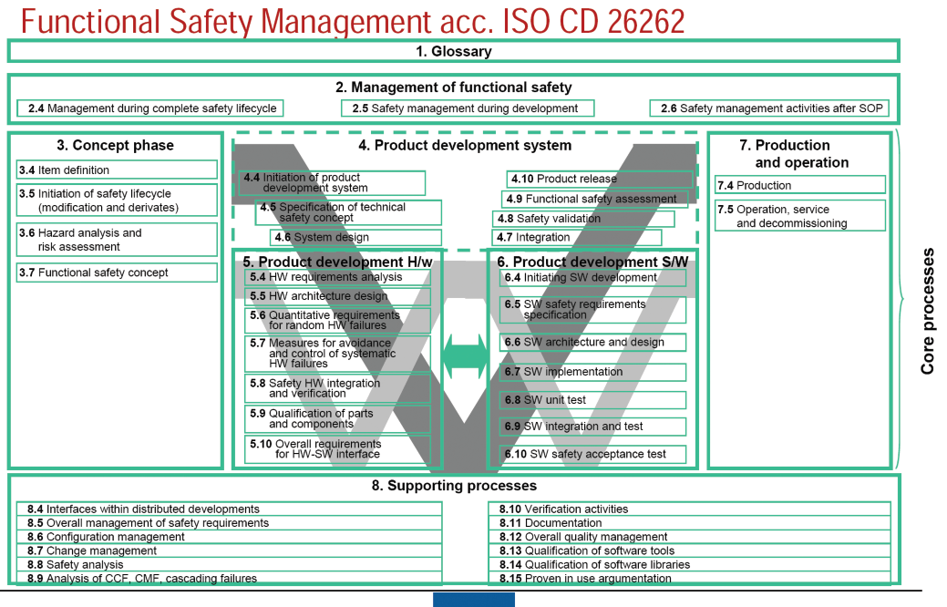 Opiniones de ISO 26262