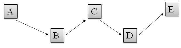Catena di processi lineari