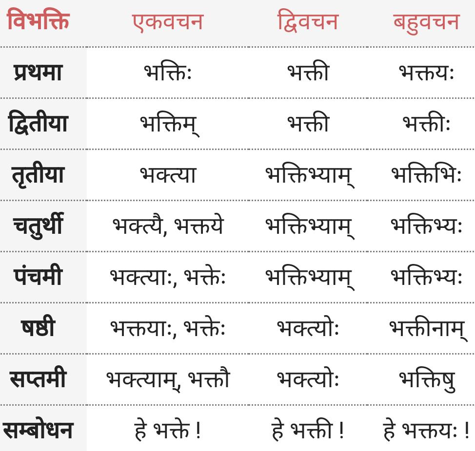 Bhakti ke roop - Shabd Roop - Sanskrit