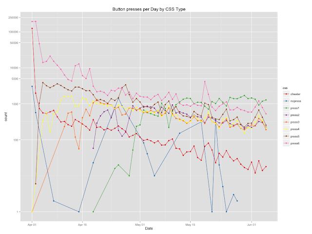 R – everyday analytics