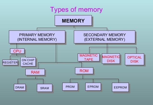 COMPUTER – MEMORY – EBEESCORP-BLOG