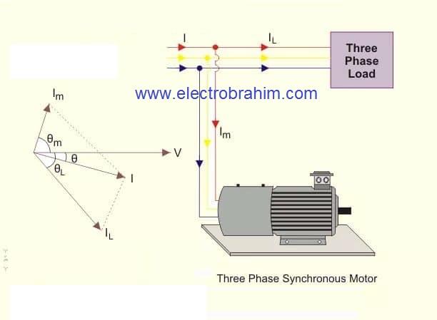 المكثف المتزامن synchronous condenser ما هو؟ وما دوره في شبكة نقل الطاقة الكهربائية