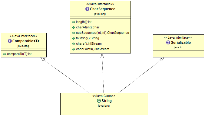 Java String Interview Questions And Answers