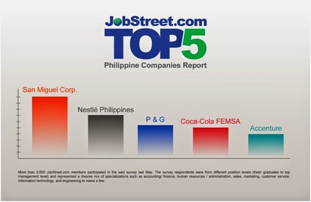 Which BPO Company Landed in the Top 5 Most Preferred