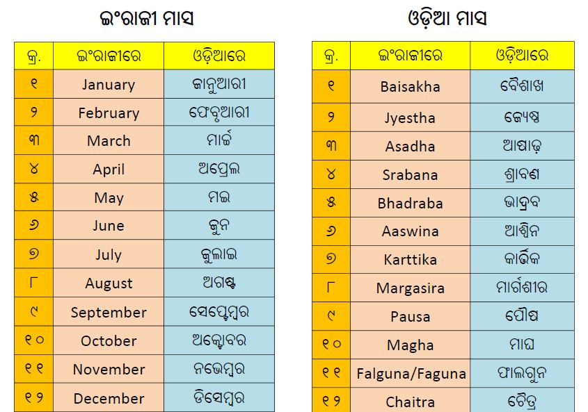 : List of Odia Day, Month, Zodiac Signs, Lunar Mansion, etc in Odia ...