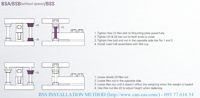 Loadcell BSS installation
