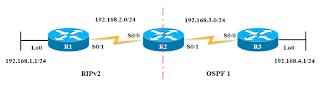 Configuration Redistribute OSPF - RIPv2 2