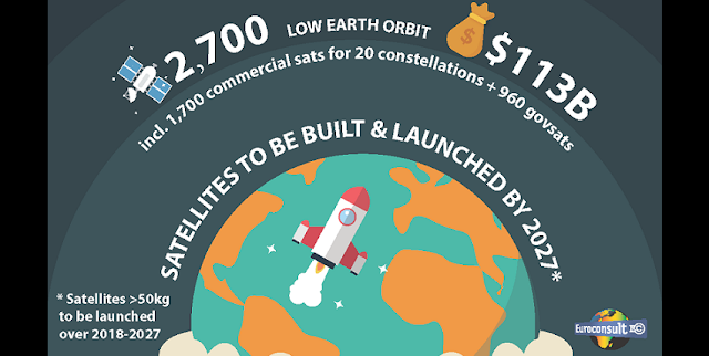 284 billion market for 3 300 satellites to be built and launched over next decade