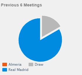 Head to head Almeria vs Real Madrid
