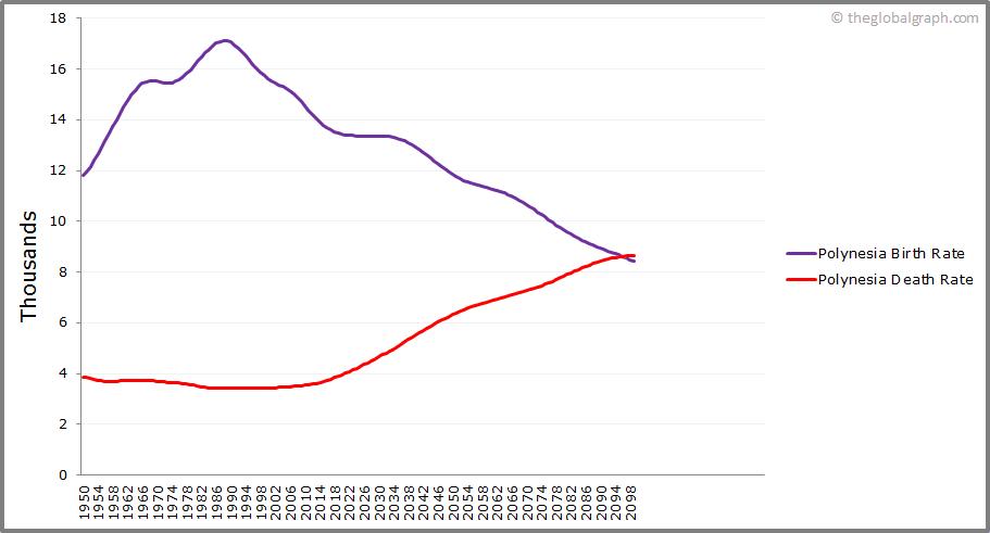 Polynesia  Birth and Death Rate