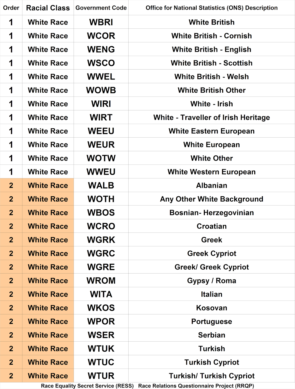 UNITED RACES: History of the Police Race Codes