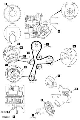 Ajuste de Motor: Marcas de Distribución Chevrolet Cruze 2