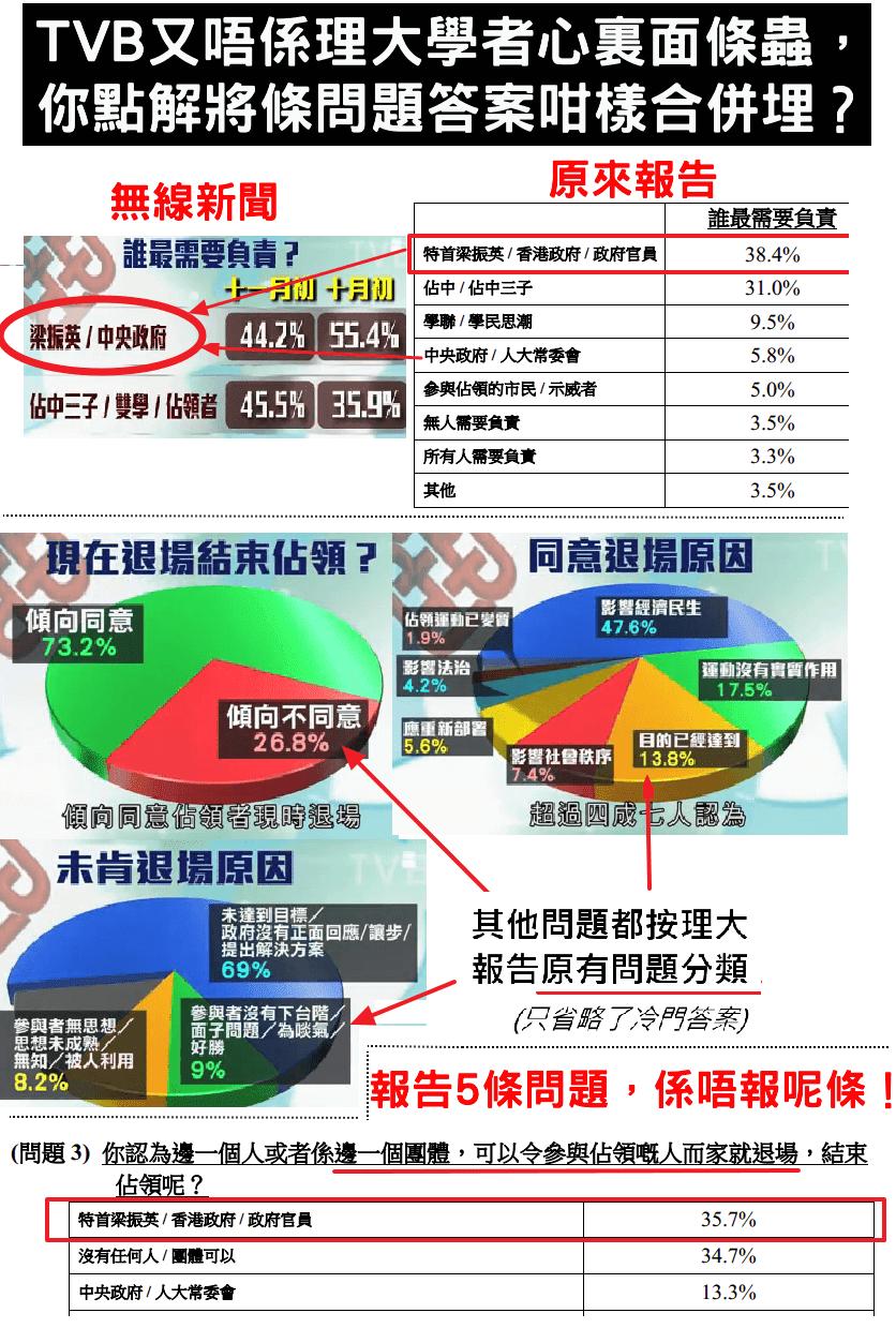 CCTVB 扭曲民調結果 任意把學者統計研究按需要發放