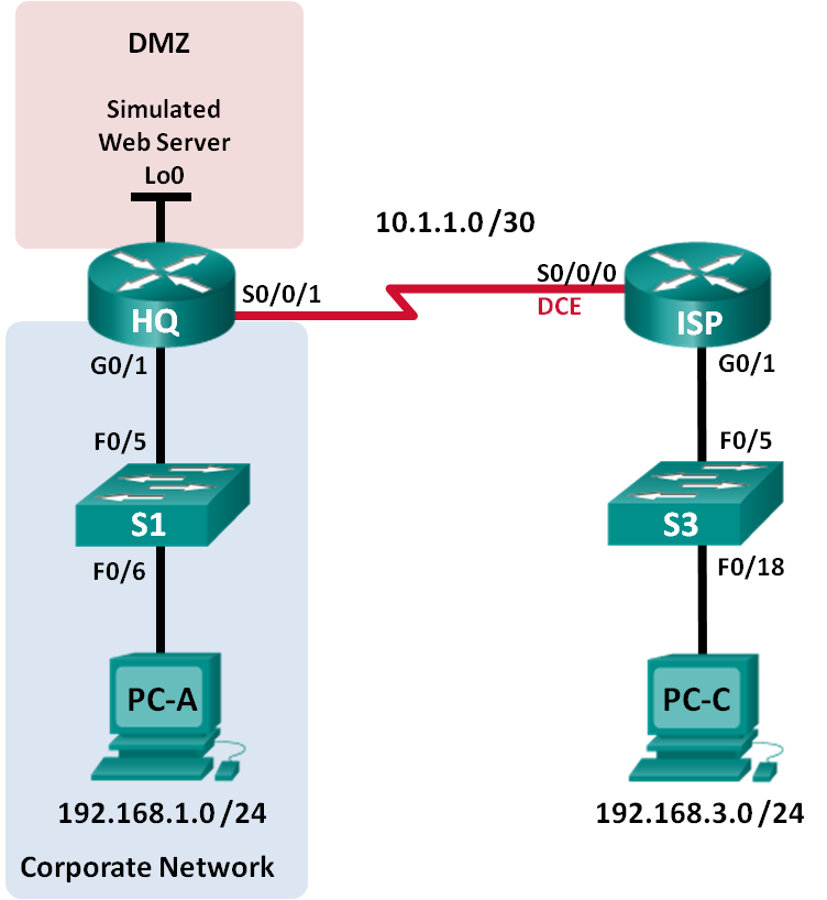 Cisco Lab Exercises: Troubleshooting ACL Configuration and