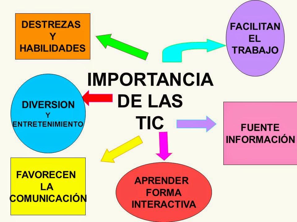 Las nuevas tecnolog as tic turismo y las empresas de for Importancia de la oficina dentro de la empresa wikipedia